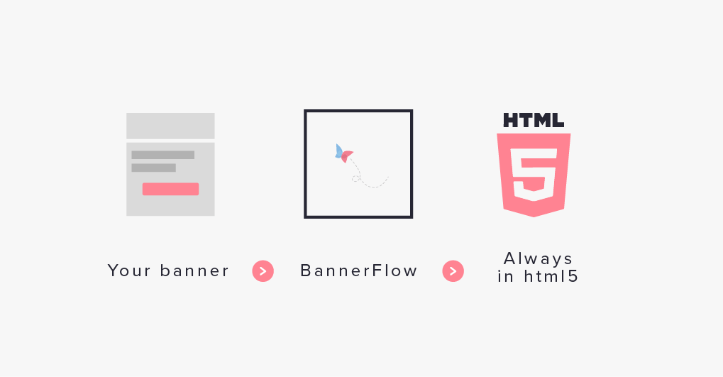 bannerflow production html5 display campaigns proccess