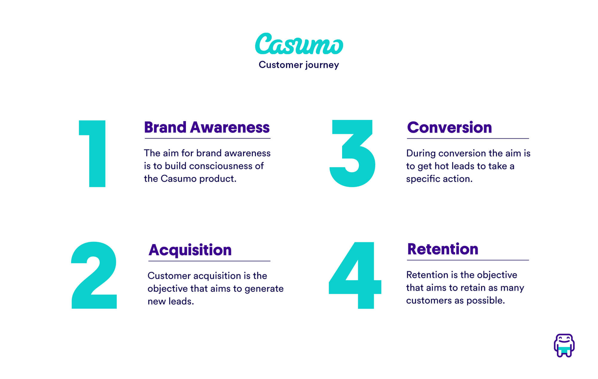 Customer journey map – Casumo