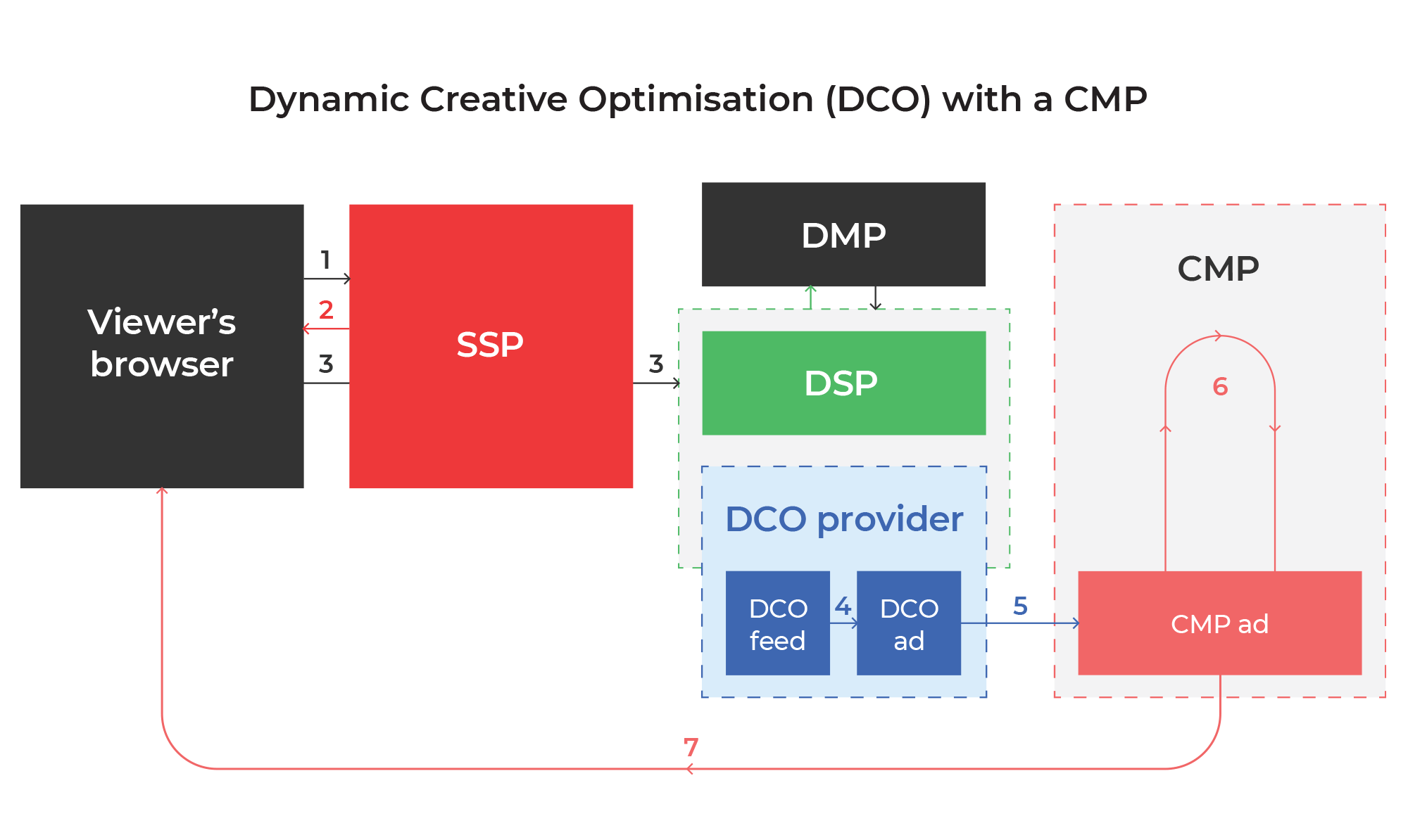 DCO with a CMP explained graphic