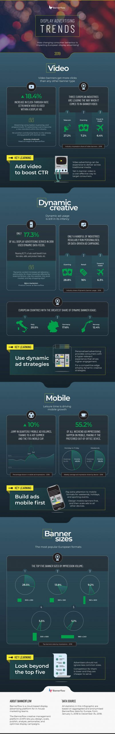 Display advertising trends 2019 infographic header Bannerflow