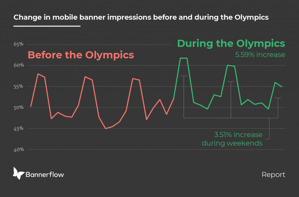 Winter Olympic Mobile insight