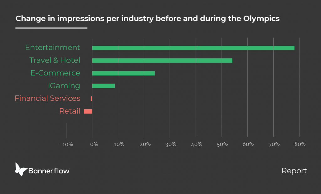 Winter Olympic industry insight