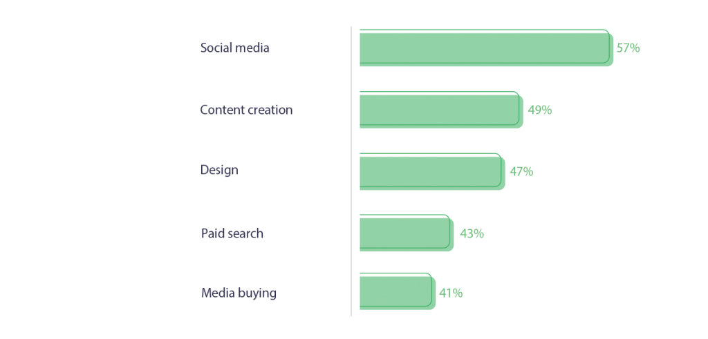 in-house marketing trends 2020 skills in