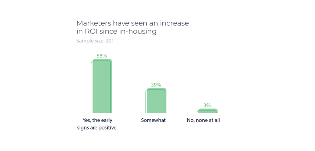 in-house marketing trends 2020 roe