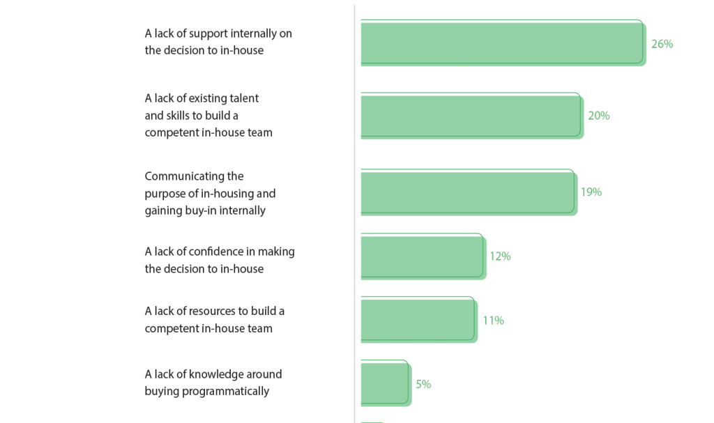 in-house marketing trends 2020 barriers