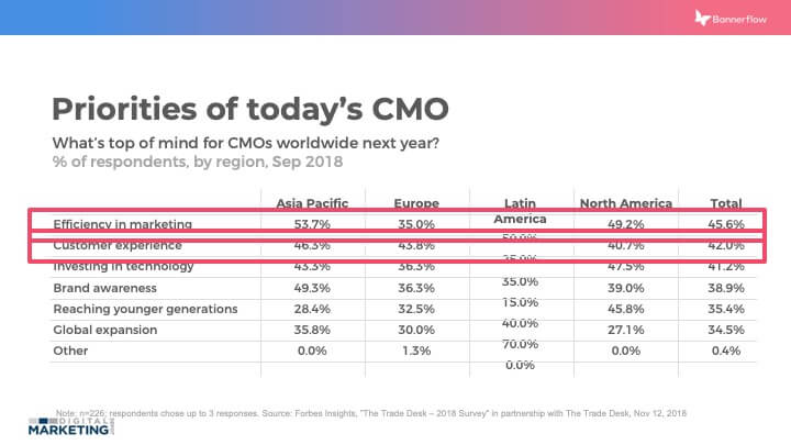 Priorities of today's CMO