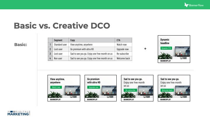 Basic Vs. Creative DCO