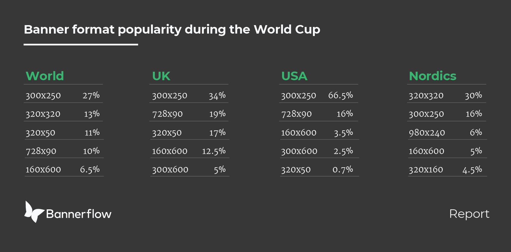 World Cup banner insights