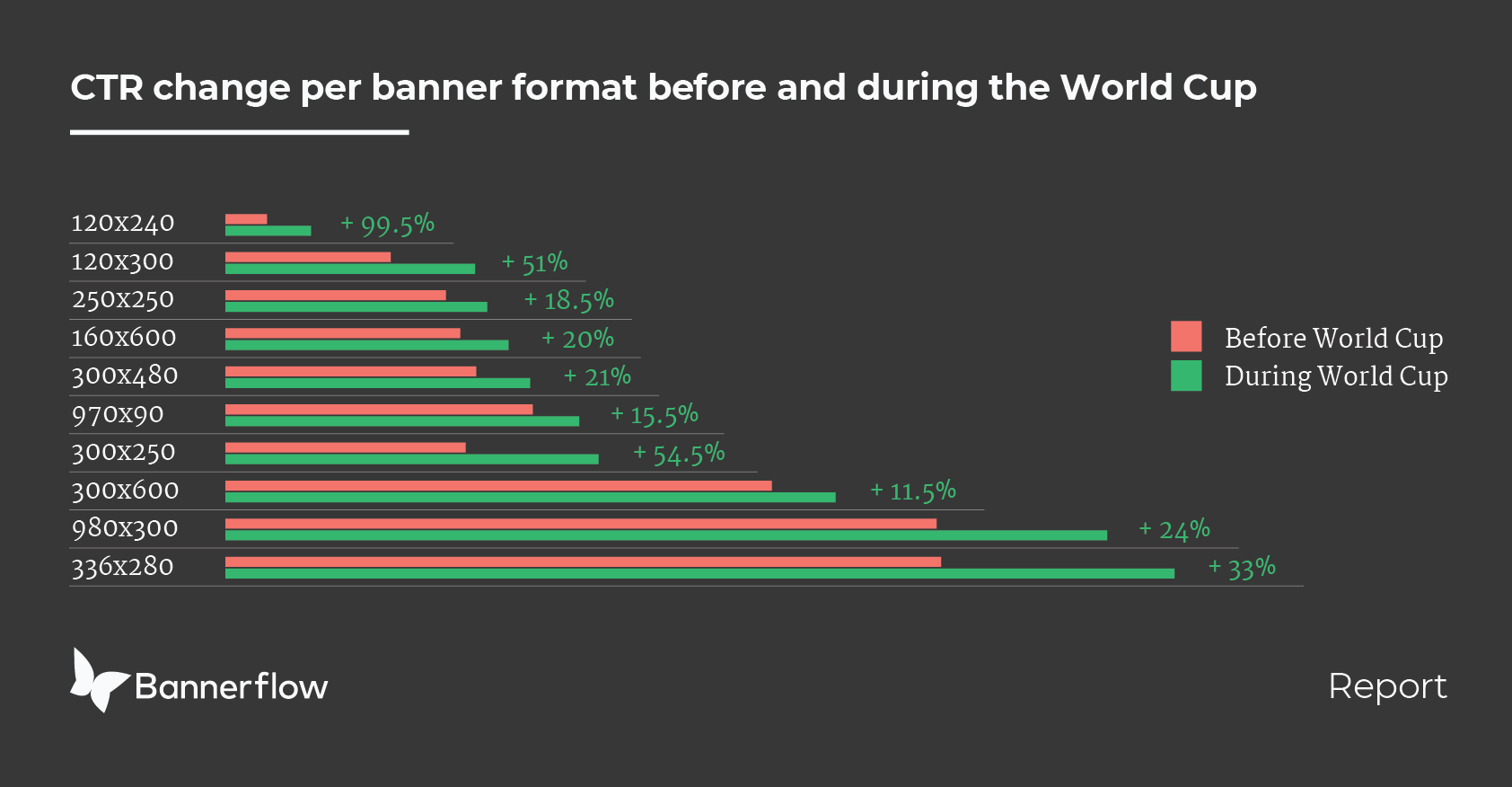 World Cup CTR insight