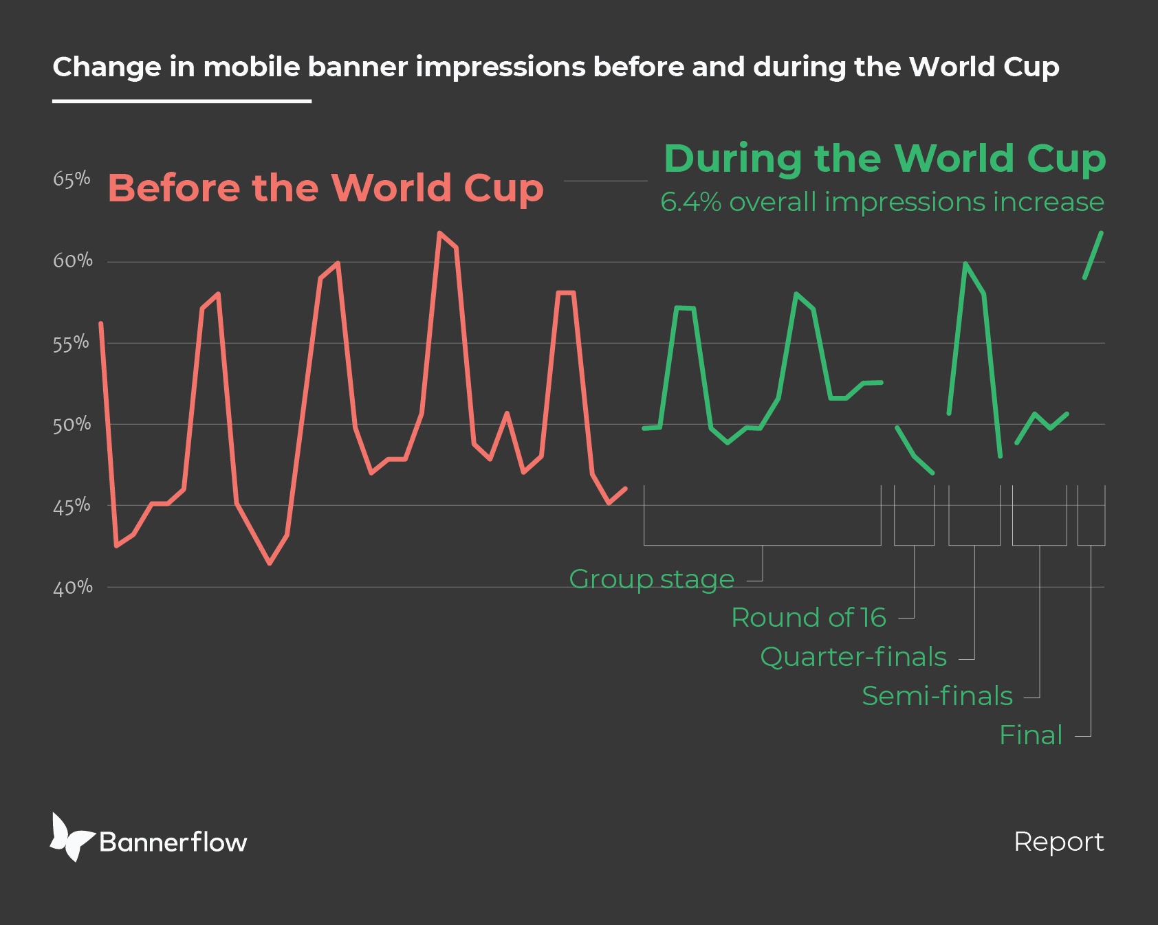 World Cup advertising insights mobile