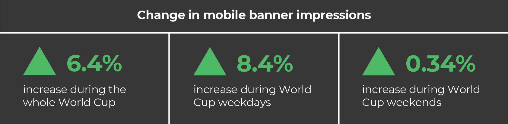 World Cup insights stats