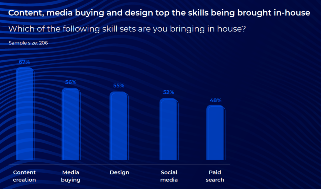 Most common skills in-house 2021