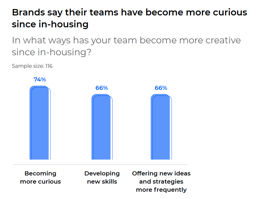 In-house graph brands are more curious 2021