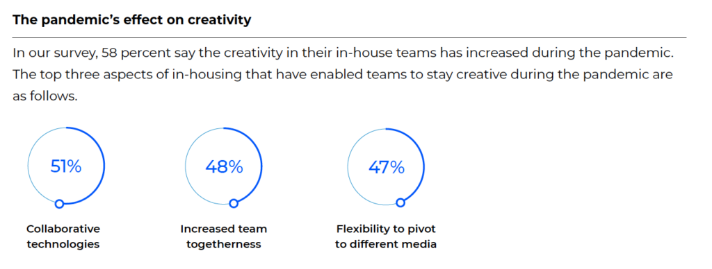 Pandemic and creativity stats 2021