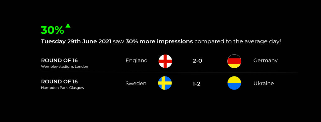 Display advertising trends 2021 – top performing day in the euros