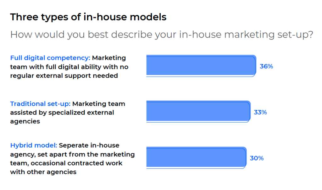 in-house models graphic 2021