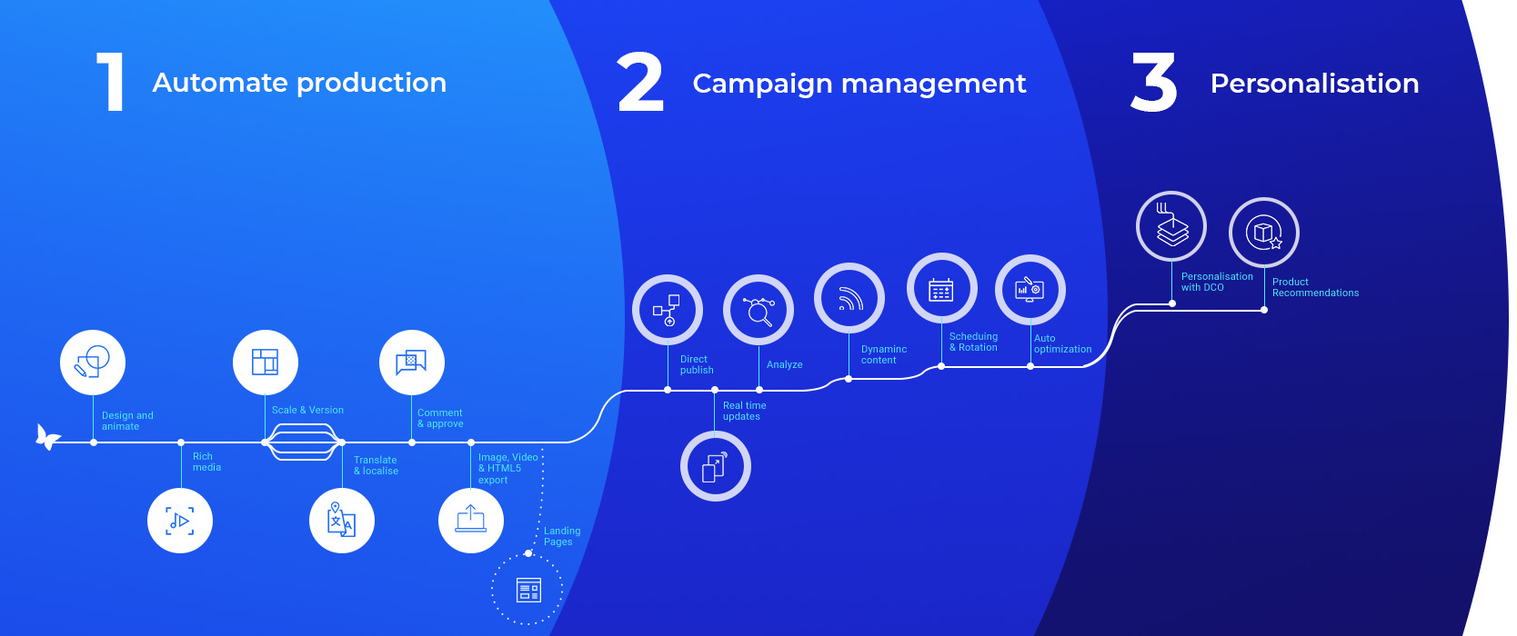 Bannerflow platform supports every stage of the campaign lifecycle, from ad creation and campaign management, to performance optimisation and personalisation